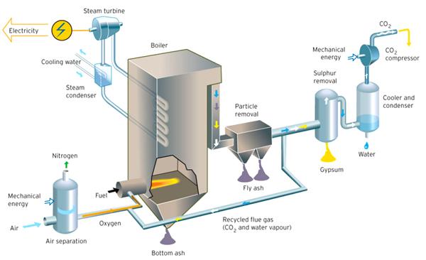 VattenfallCCS