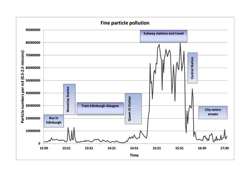 Fine particle pollution