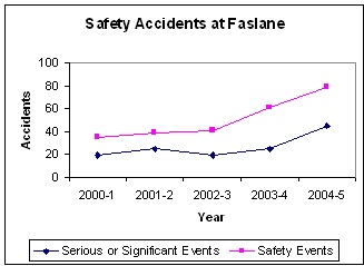 Faslane_accidents